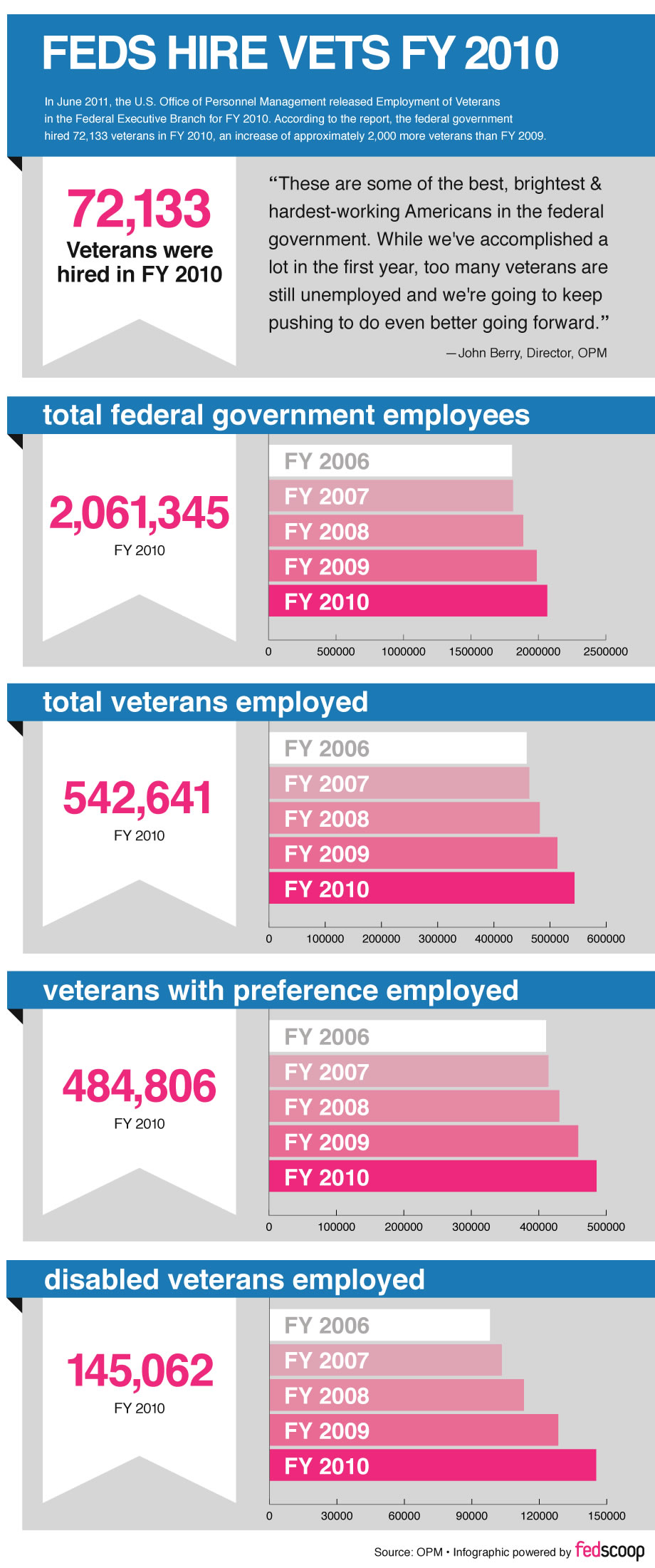 Feds Hire Vets FY 2010