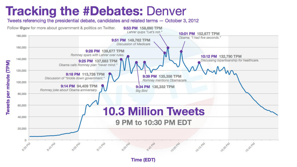 Tracking the #Debates: Denver
