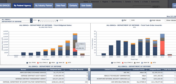 Governmentwide Acquisition Contract Dashboards