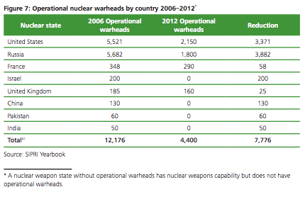 Decline of nuclear devices