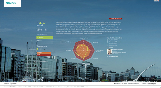 Green City Index by Siemens AG