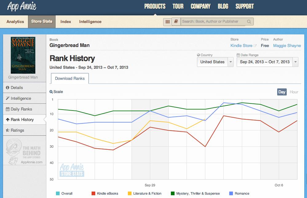 Store Stats Rank History