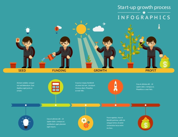 Business Start-up Growth Process