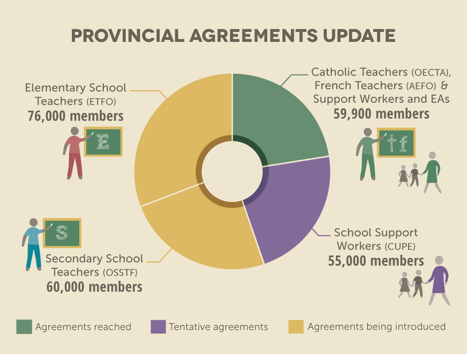 Provincial Agreements Update