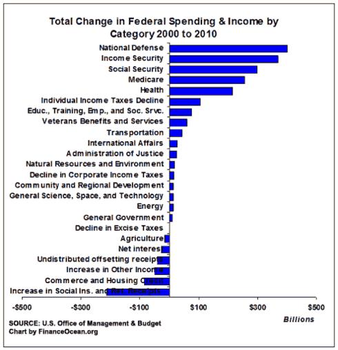 Change-in-fed-spending-2000