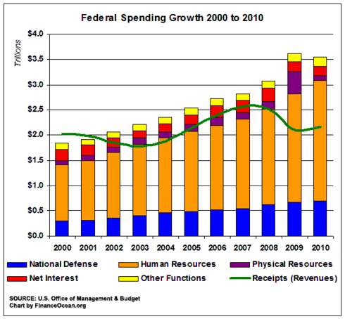 Federal-spending-growth-200