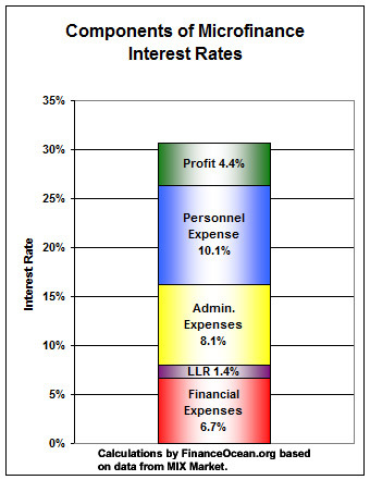 Microfinance-rate-component