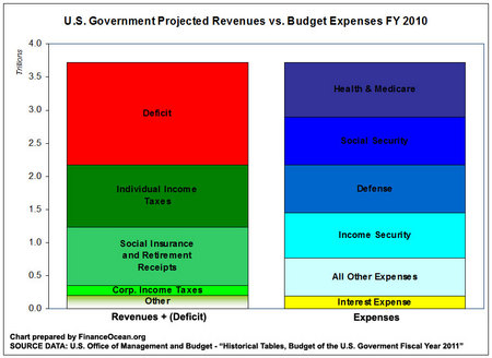 Us-budget-2010