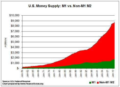 Us-money-supply-historical