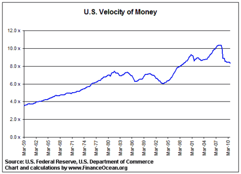 Us-velocity-of-money
