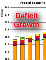 Deficit-growth