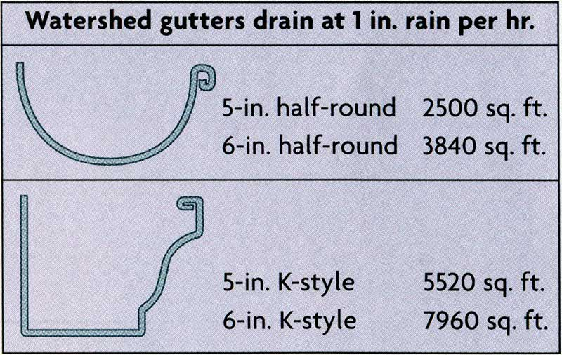 Sizing Gutter Systems Fine Homebuilding