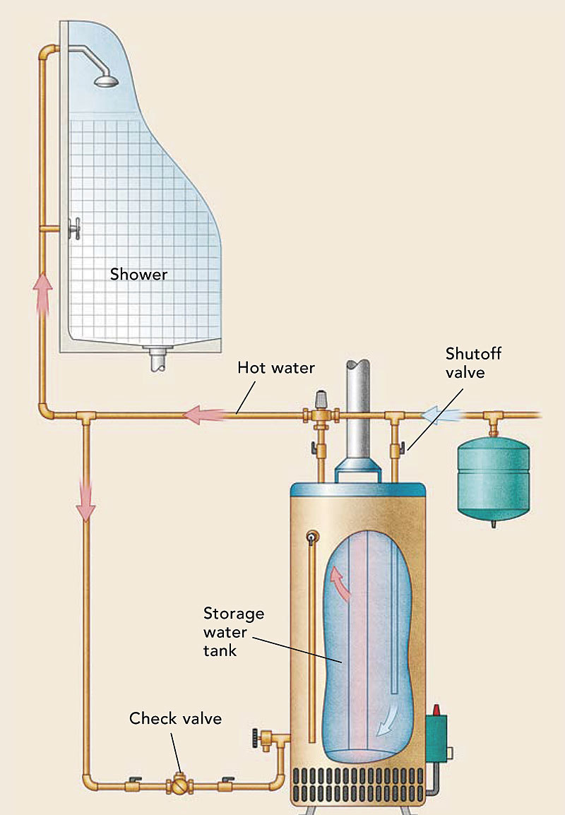 Cheaper hot water finehomebuilding for Pros and cons of hot water recirculating pump