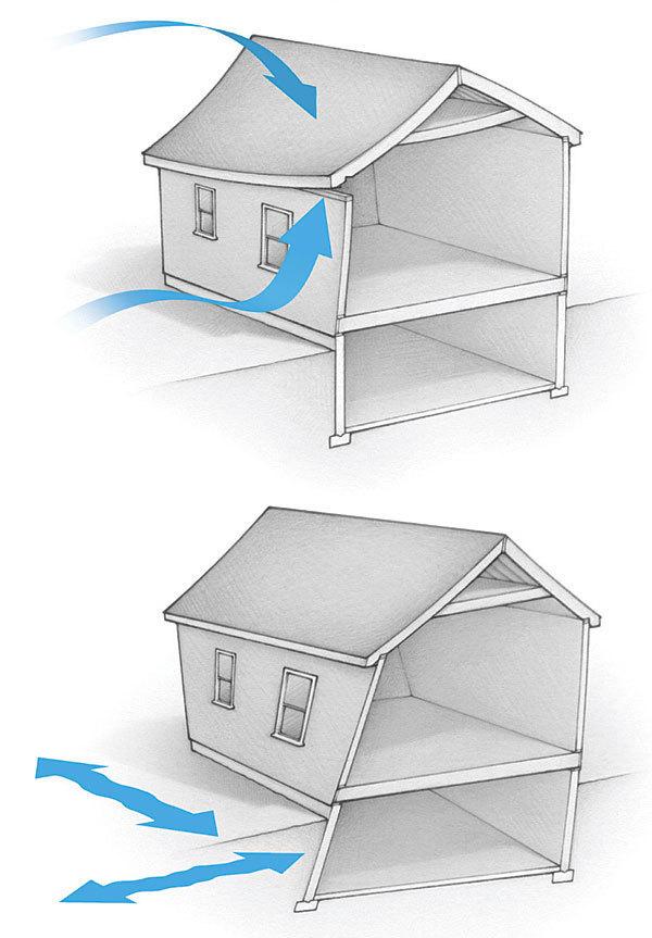 Building Design Load Factors
