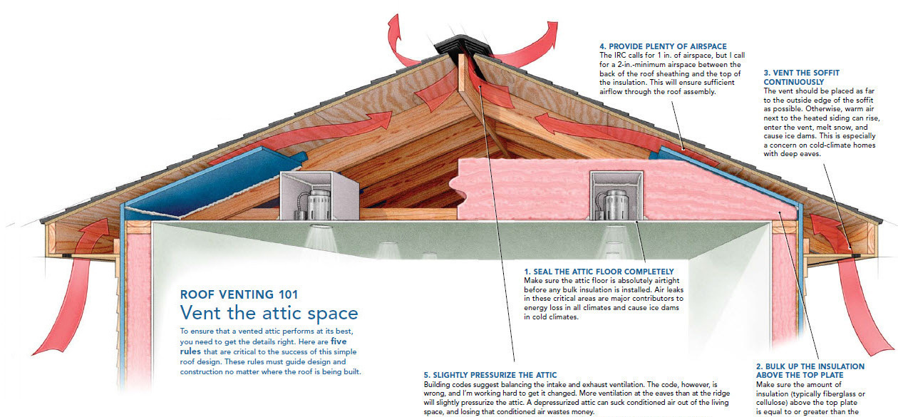A Crash Course In Roof Venting on shed construction project framing rafters