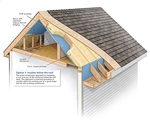 Option 1 Insulate below the roof The most conventional approach to insulating a roof is to put all the insulation below the roof deck.  sc 1 st  Fine Homebuilding & A Crash Course in Roof Venting - Fine Homebuilding memphite.com