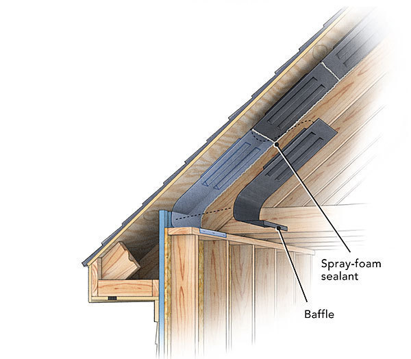 What are roof baffles?