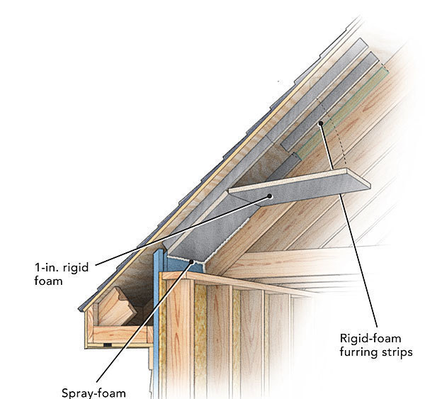 Thick Rigid Polyiso Insulation Into 2 In.  Wide Spacer Strips, And Glue  Them To The Inside Face Of Each Rafter With A Spray Foam Adhesive Like Pur  Stick ...