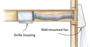 If Framing Or Accessibility Constraints Keep You From Mounting A Fan On The  Ceiling And Venting It Through The Roof, Consider A Wall Mounted Unit  Instead.