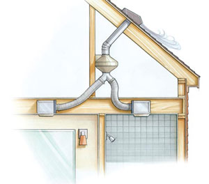 An Alternative To Mounting A Fan On The Bathroom Ceiling Is To Install Only  The Grille There And To Locate The Fan Assembly In An Attic Or Crawlspace.