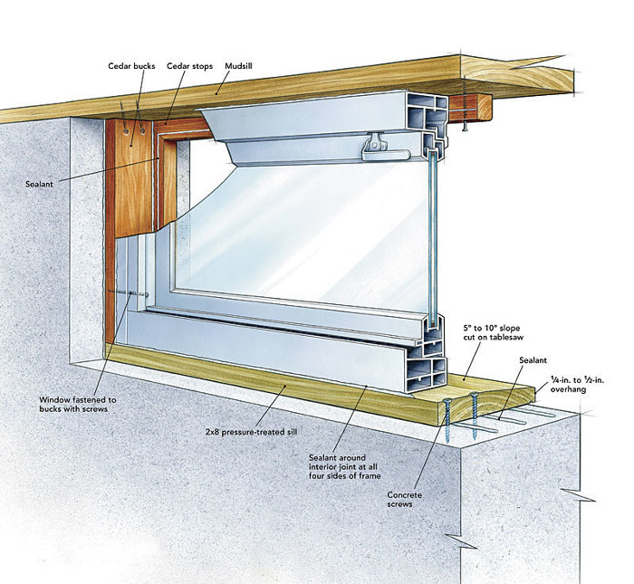 Replacing a basement window fine homebuilding for Basement window replacement
