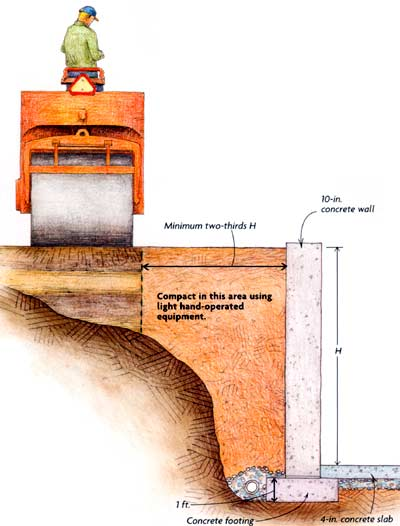 Soil the other half of the foundation fine homebuilding for Best backfill material for foundation