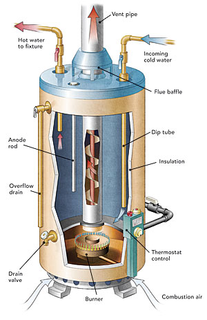 how to clean water heater tank