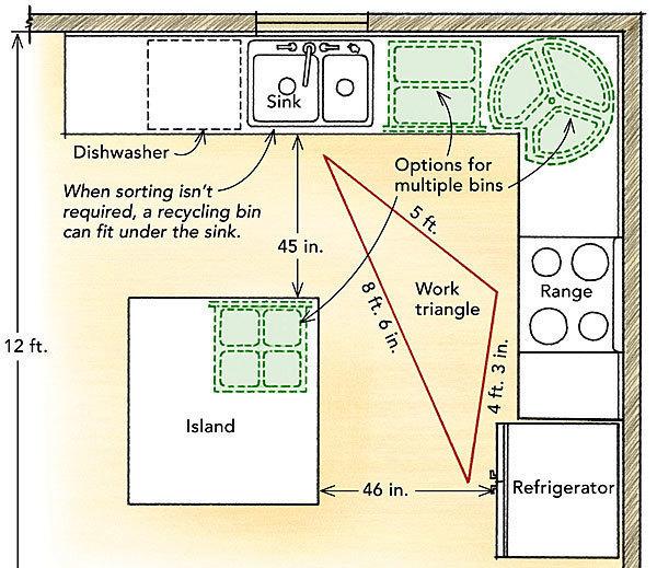 Designing a recycling center - Fine Homebuilding