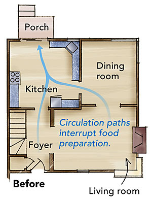direct foot traffic away from work spaces this small kitchen - Small Kitchen Design Layout Ideas