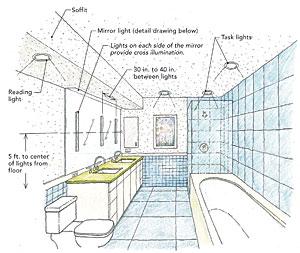 Bathroom Vanity Light Location light a bathroom right - fine homebuilding