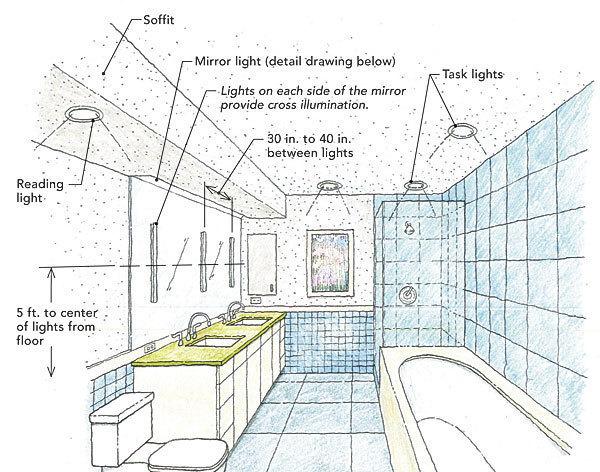Bathroom Lighting Plan light a bathroom right - fine homebuilding