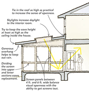 Add a screened porch fine homebuilding for Front porch building plans free