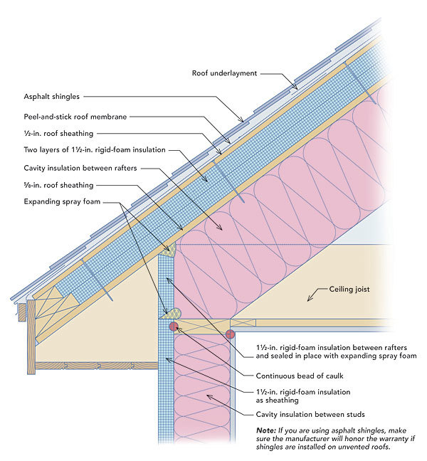 Rigid foam on the roof and walls fine homebuilding for Insulation board vs fiberglass