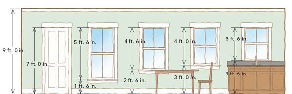 Windows from the inside out fine homebuilding for Window height from floor