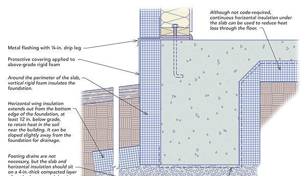 Frost protected shallow foundations fine homebuilding for Floating slab foundation cold climates