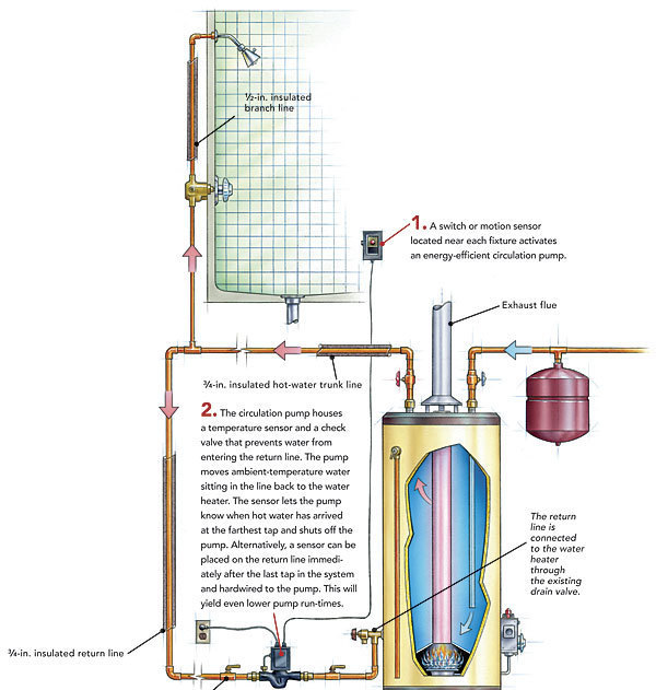 Hot water recirculation systems how they work for Pros and cons of hot water recirculating pump
