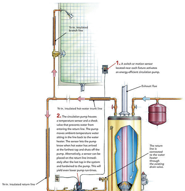 Hot water recirculation systems how they work fine homebuilding managing director at affiliated international management and a former energy specialist at the california energy commission has studied recirculation ccuart Images