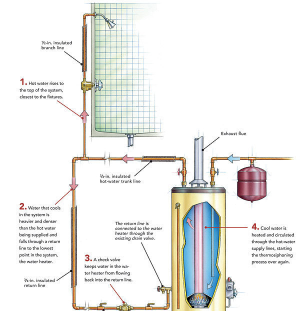 Hot water recirculation systems how they work fine homebuilding a gravity fed system relies on thermosiphoning in which hot water rises to the top of the system and ccuart Images