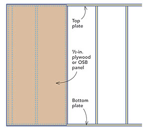 4 options for shear bracing foam sheathed walls fine for Exterior sheathing options