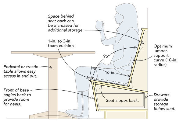 For This Seat The Author Used Humanscale Table Guide Selector And Dialed In Numbers An Average Male Or Tall Female 5 Ft