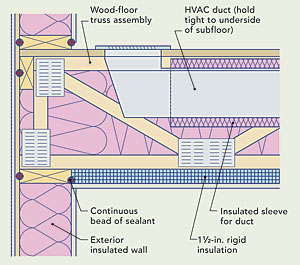 Floors That Are Exposed On The Underside To Outdoor Temperatures Are Often  Poorly Insulated. Such Floors Can Be Found In Homes With Post Foundations,  ...