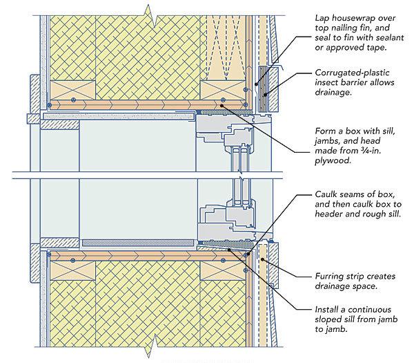 Windows And Doors In Double Stud Walls   FineHomeBuilding. Windows And Doors  In Double Stud Walls FineHomeBuilding
