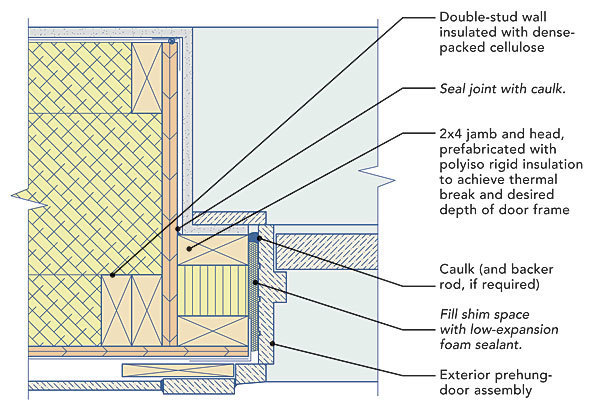 Windows And Doors In Double Stud Walls Fine Homebuilding