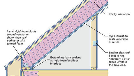 Two ways to insulate attic kneewalls fine homebuilding for Insulation batt sizes