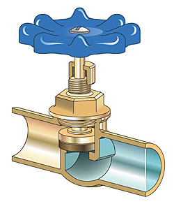 ball valve shut off. unlike ball valves and gate valves, globe are designed for limiting the flow of water. they operated with a wheel stem like valve shut off