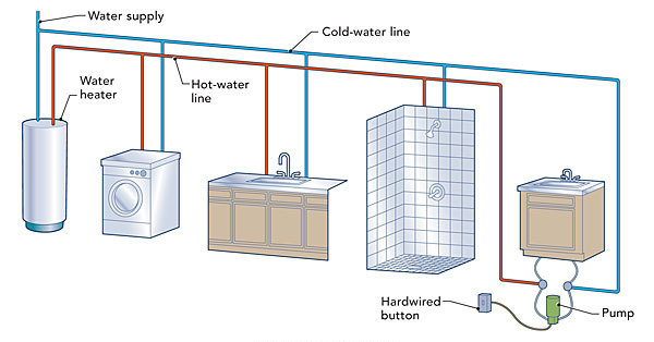 hotwater circulation loops, wiring diagram