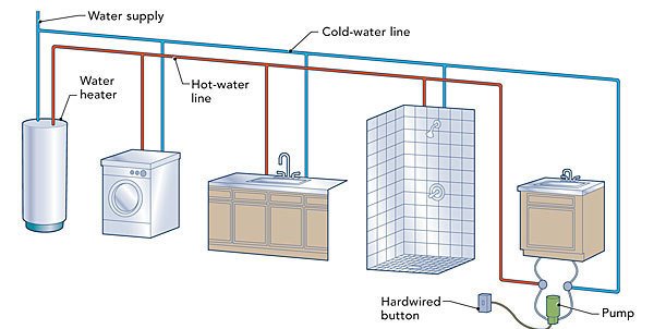Hot water circulation loops fine homebuilding Home run architecture