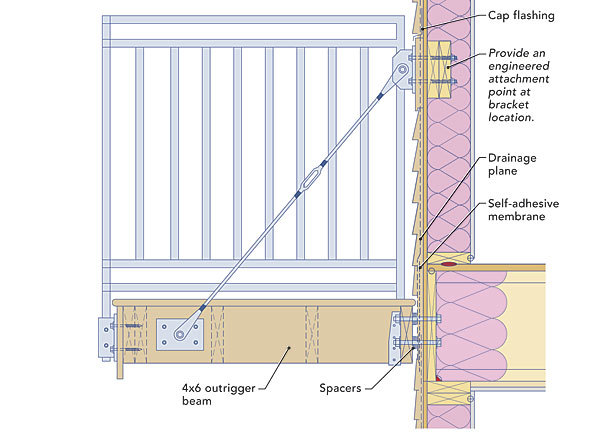 Second story balconies fine homebuilding for Balcony dimensions