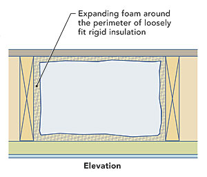 Insulating rim joists fine homebuilding in older homes rim joists also called band joists are often uninsulated even though the only materials that likely separate them from outdoor air are sciox Choice Image