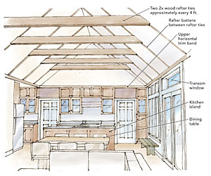 Comfortable cathedral ceilings finehomebuilding - How put cement foundations ceilings ...